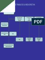 mesa directiva parametros