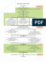 Research Flowchart & Research Structure Diagram