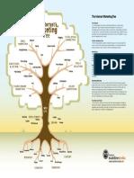 The Internet Marketing Tree