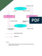 diagram Aliran Sirkuler.doc