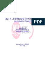 GAB Retribuciones Publica Ccaa 2015