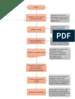 flujograma administracion publica unad