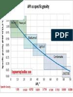 API_gravity_petroleum_crude_oil