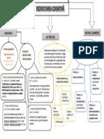 Harta Dezvoltarea cognitiva