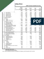 Takoma Park Planning Area - 2005 Census Update Survey