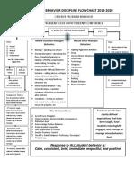 Behavior Discipline Flow Chart ECMS 19.20 PBIS.docx