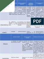 cuadro comparativo contratos