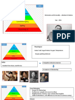 A H Maslow Hierarchy of needs