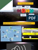 Factor of Ozone Depletion Potential (Odp)