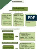 Esquema-recusación-órganos-colegiados.pptx