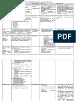 Cuadro comparativo de modelos de diseño instruccional