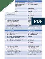 GDTP Certification