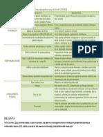 Factores Específicos de Un AUXILIAR CONTABLE (2)