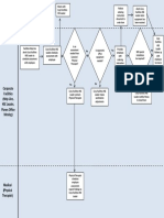 Ergonomic Office Request Process Flow Chart