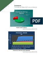 Produccion de Glp en Bolivia