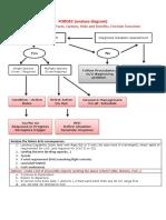 Fordec Analyse Diagram & Dodar