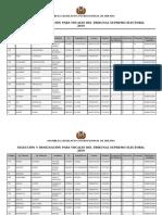 Lista Candidatos Tse