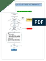 Flujograma de Comunicaciones