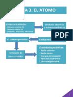 adaptación-estructura-atómica-sistema-periódico