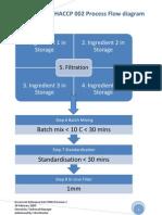 HACCP Flow Diagram