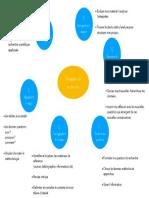 6 Etapes GREY & MALIN Visualizing Research