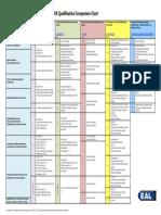 UK qualifications comparison table.pdf