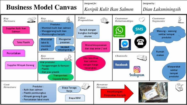 Contoh Bisnis Model Canvas