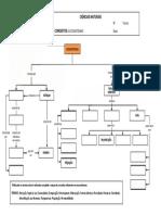 Mapa de Conceitos - Ecossistemas - Por Preencher