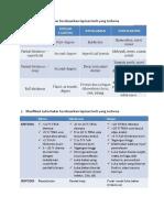 Klasifikasi luka bakar.pdf