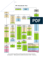 IPC-Standards-Tree