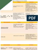 ventajas y desventajas de los tipos de secadore
