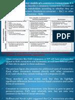 2 Business Models of e-commerce ppt