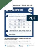 BÀI MẪU IELTS WRITING TASK 1 VÀ 2 ngày 20