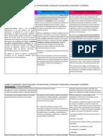 Cuadro Comparativo sobre Tipos de Evaluacion.docx
