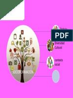 infografia de Socio Formación.docx