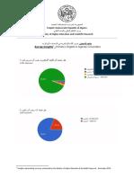 نتائج اﻷستبيان_ تعزيز اللغة الإنجليزية في الجامعات الجزائرية