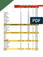 Hay Day Analysis part2