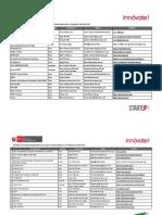 Innóvate Perú - Directorio de Incubadoras_Aceleradoras (2).pdf