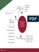 Mapa Conceptual - Taller de negociación efectiva y resolución de conflictos