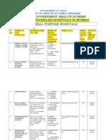 List of Empanelled HCOs-Mumbai
