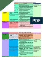 PROCESOS DIDACTICOS DE LAS 9 AREAS CURRICULARES DE EDUCACIÓN BÁSICA REGULAR