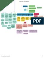 Teoría del aprendizaje significativo _ Mapa Mental