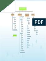 mapa conseptualteria de conocimiento