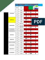 2DA VUELTA ELECCIONES RECTOR Y VICERRECTORES 2019
