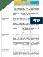 NIVELES DE DESARROLLO PARA INDICADORES DE SEGUIMIENTO