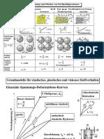 Beanspruchung und Fließen von Partikeldispersionen (1+