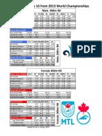 World Class data - IM