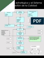 La gestión estratégica y el sistema de gestión de la calidad