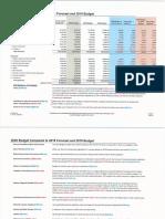 Fort St. John Draft Operating Budget 2020