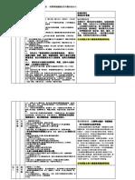 20200109彰化縣第10屆立法委員環保政見 (彰化環保聯盟彙整)